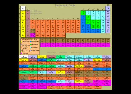Pi no but Periodic Table