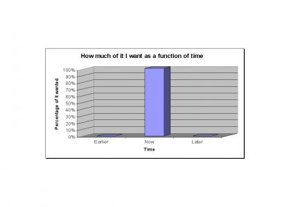 How much of it I want as a function of time