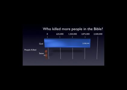 God and Satan Compare Kills