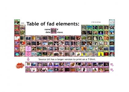 Table of fad elements (long sound)
