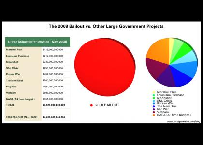 The 2008 Bailout