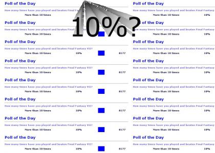 10% of all Gamefaqs users have no life